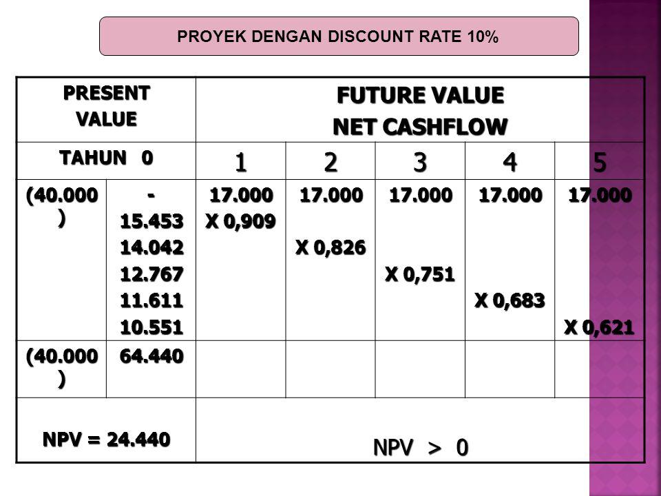 PROYEK DENGAN DISCOUNT RATE 10%
