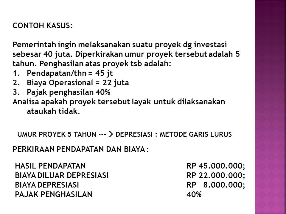 Biaya Operasional = 22 juta Pajak penghasilan 40%