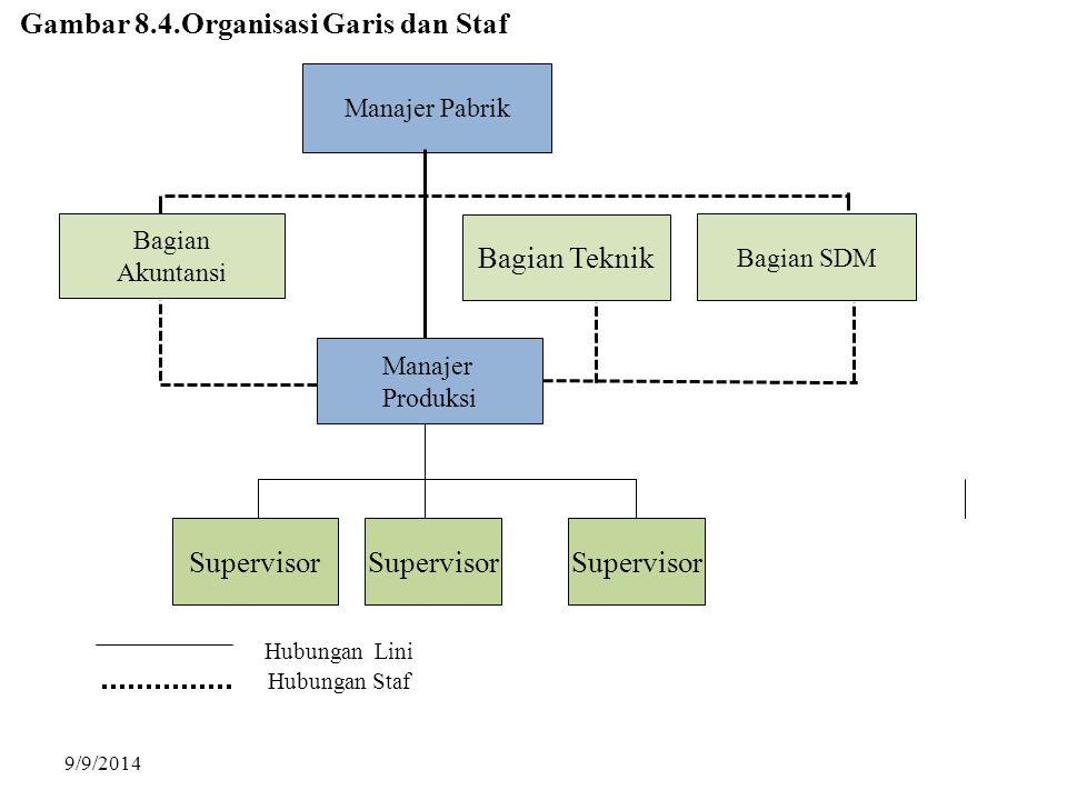 Gambar 8.4.Organisasi Garis dan Staf
