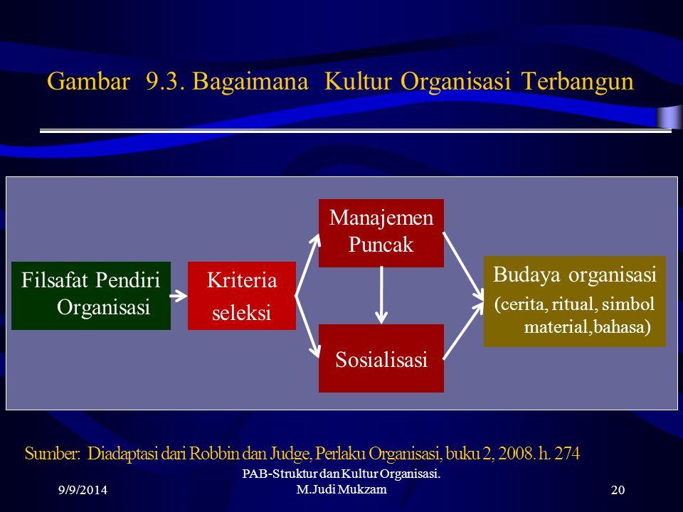 Gambar 9.3. Bagaimana Kultur Organisasi Terbangun