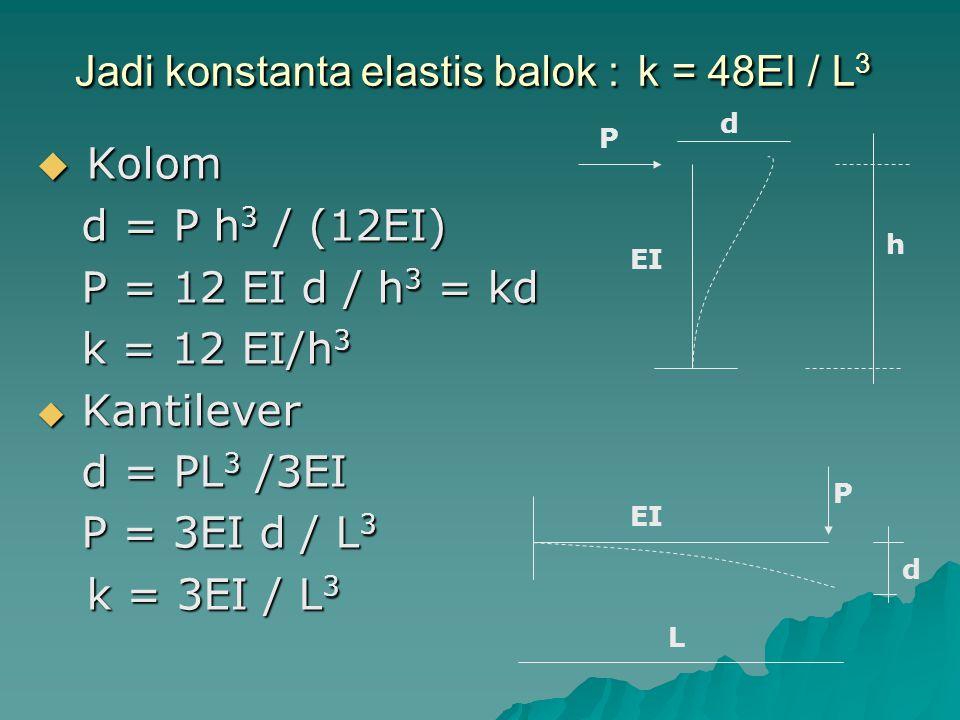 Jadi konstanta elastis balok : k = 48EI / L3