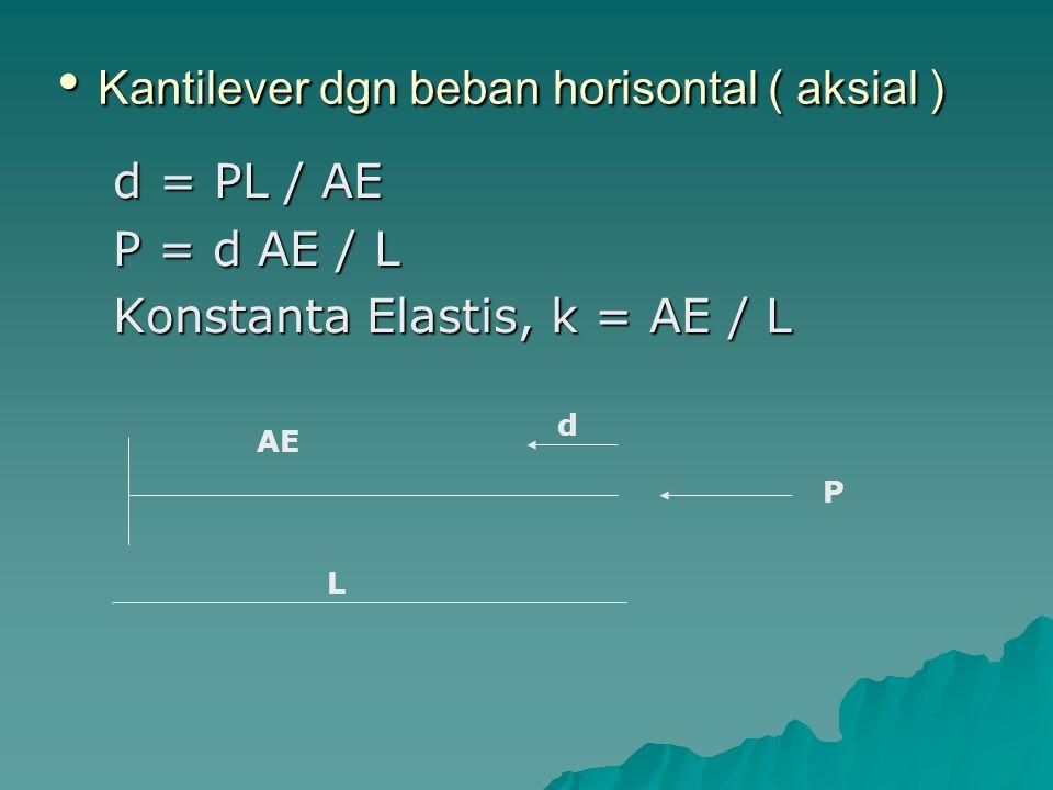 Kantilever dgn beban horisontal ( aksial )