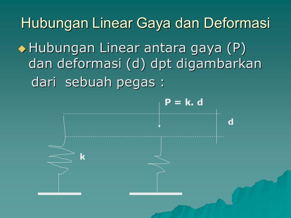 Hubungan Linear Gaya dan Deformasi