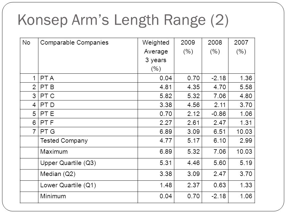 Konsep Arm's Length Range (2)