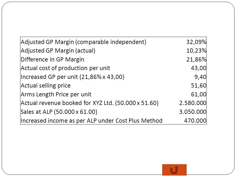Adjusted GP Margin (comparable independent)
