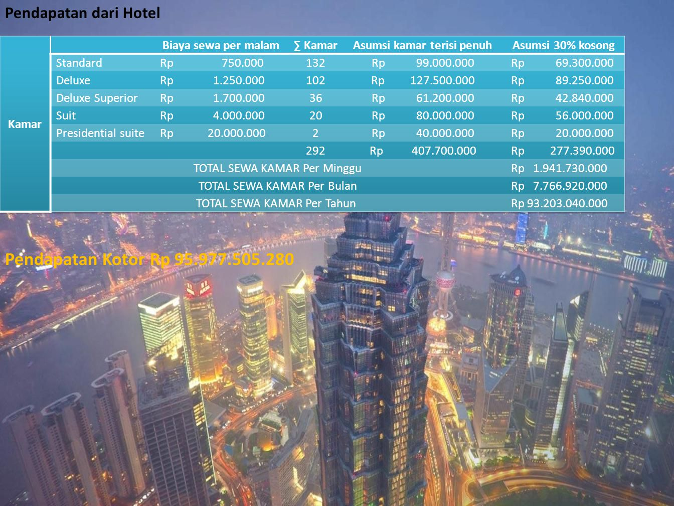 Pendapatan Kotor Rp 95.977.505.280 Pendapatan dari Hotel Kamar
