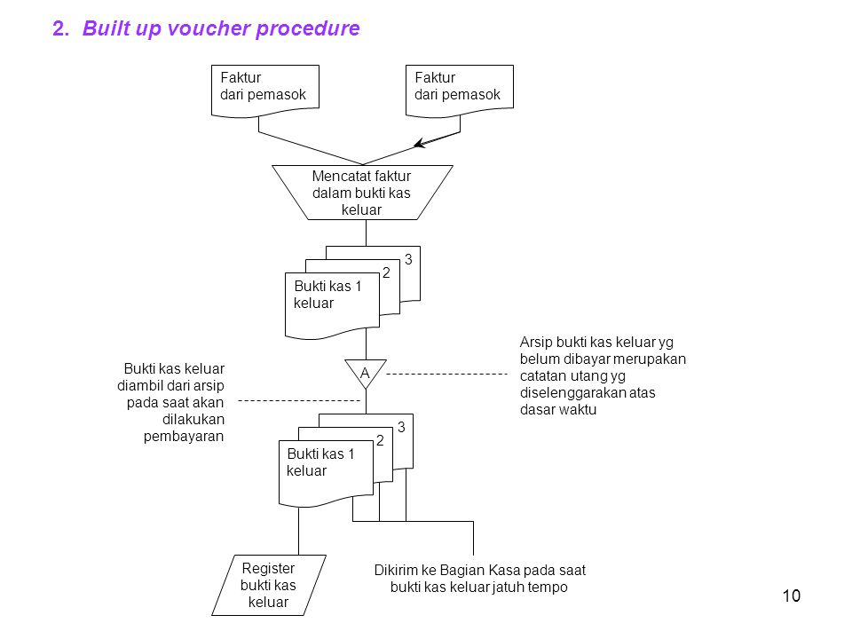 2. Built up voucher procedure