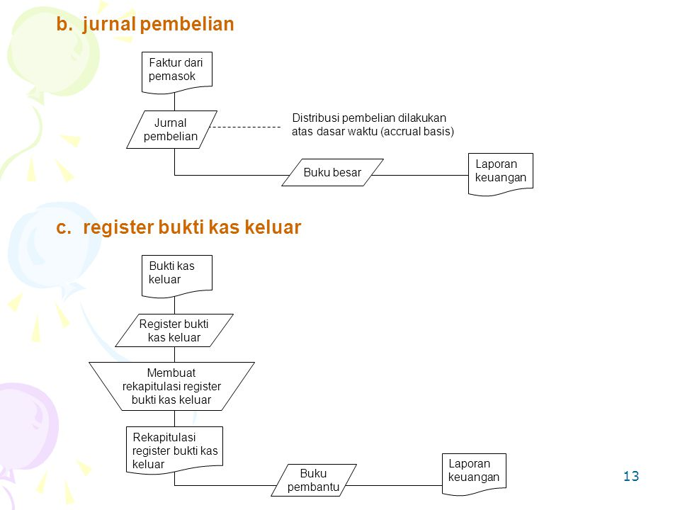c. register bukti kas keluar