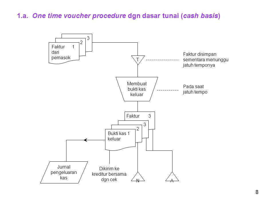 1.a. One time voucher procedure dgn dasar tunai (cash basis)