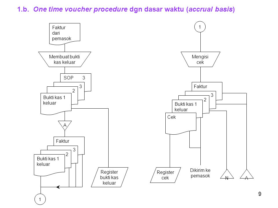 1.b. One time voucher procedure dgn dasar waktu (accrual basis)