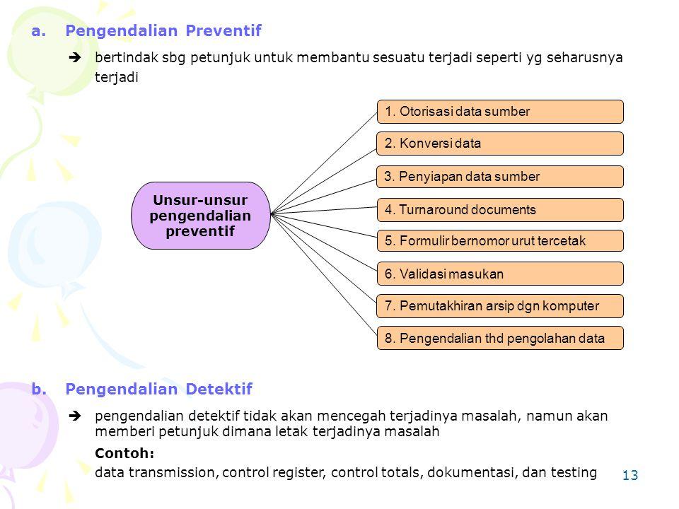 Unsur-unsur pengendalian preventif