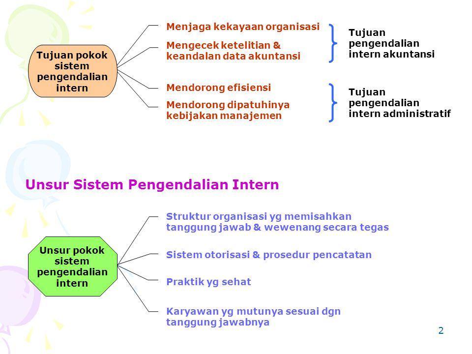 Unsur Sistem Pengendalian Intern