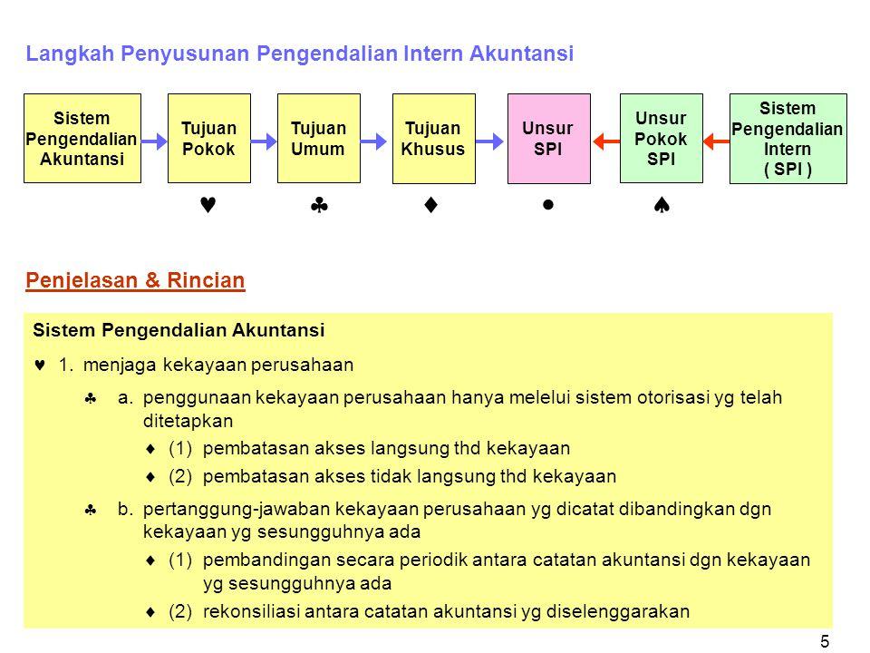 Sistem Pengendalian Akuntansi Sistem Pengendalian Intern