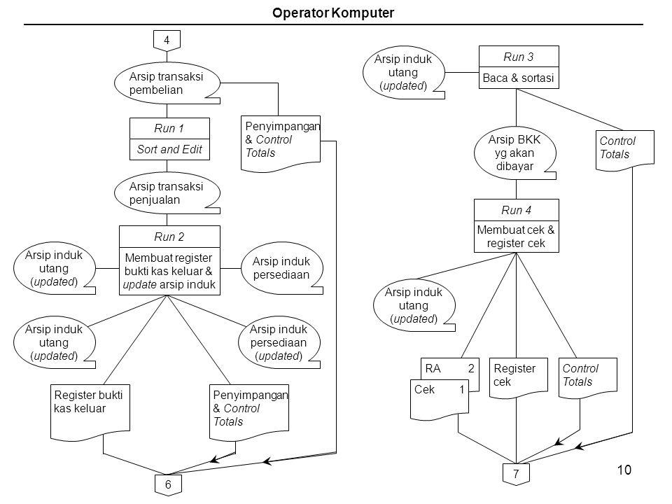 Operator Komputer Arsip transaksi pembelian