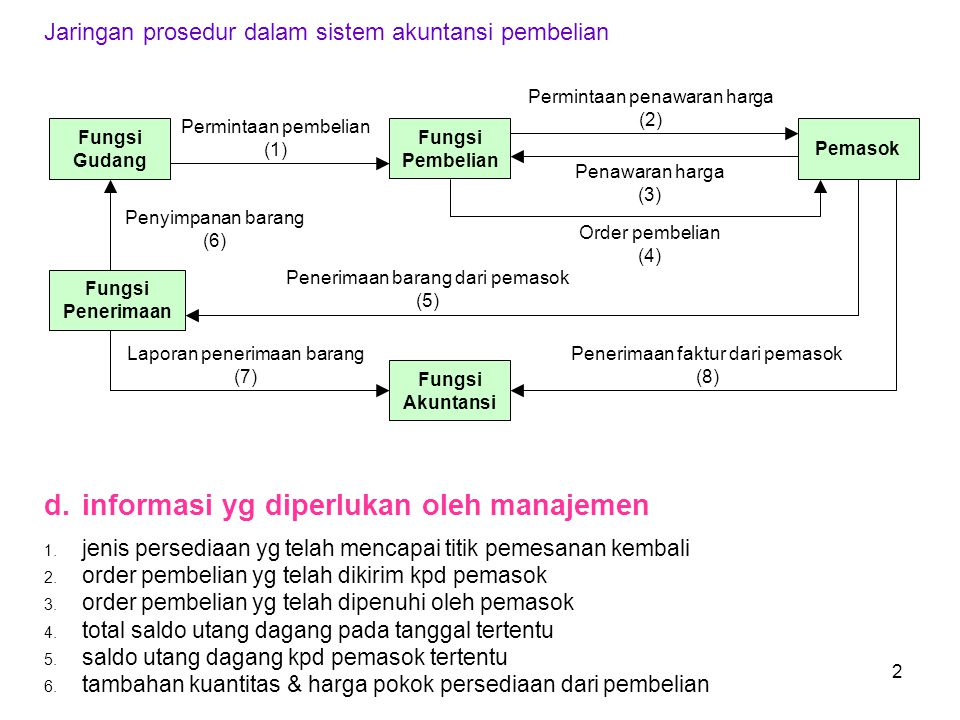 d. informasi yg diperlukan oleh manajemen