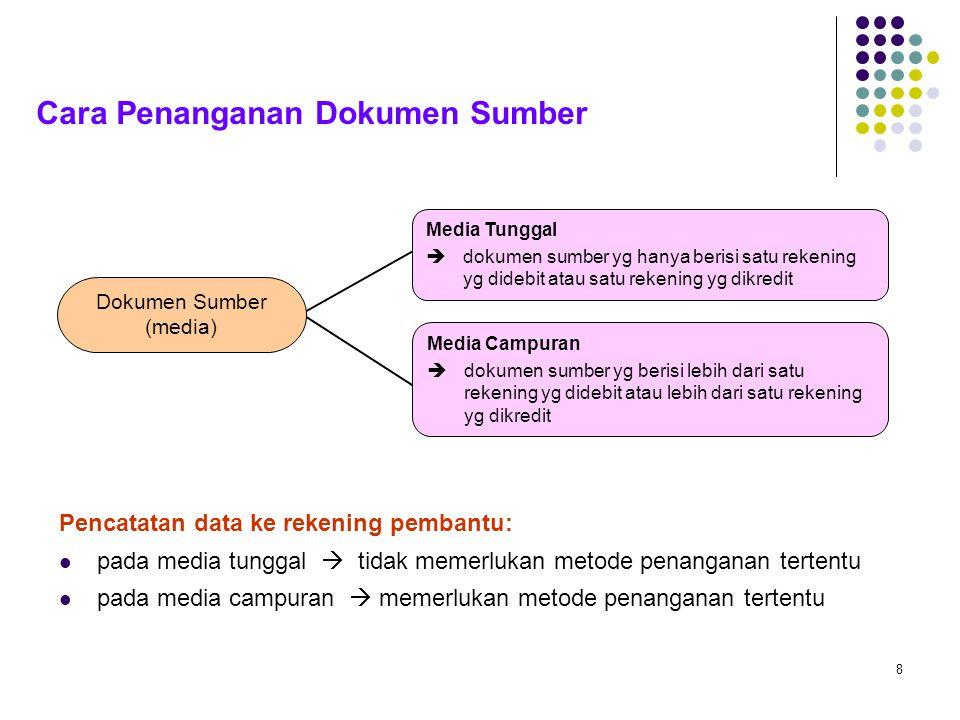 Dokumen Sumber (media)