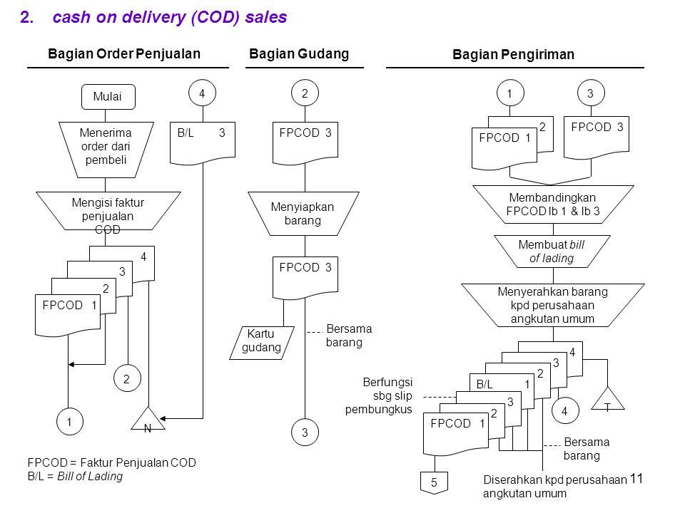 Bagian Order Penjualan