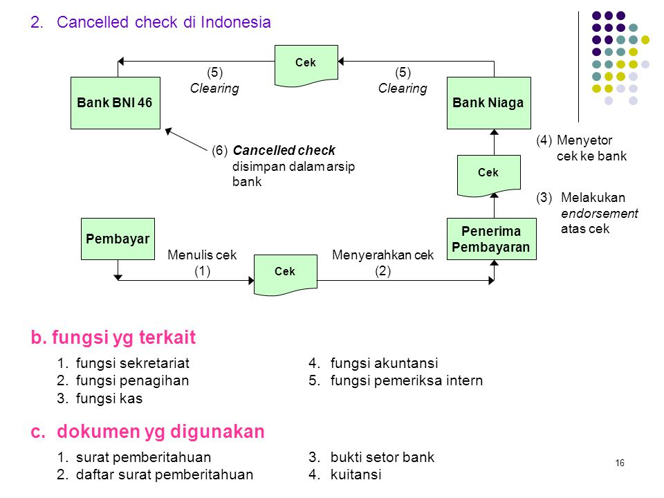 2. Cancelled check di Indonesia