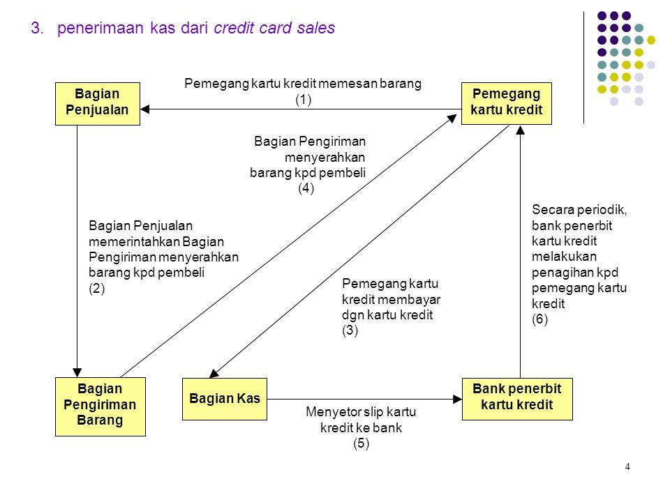 Bagian Pengiriman Barang Bank penerbit kartu kredit