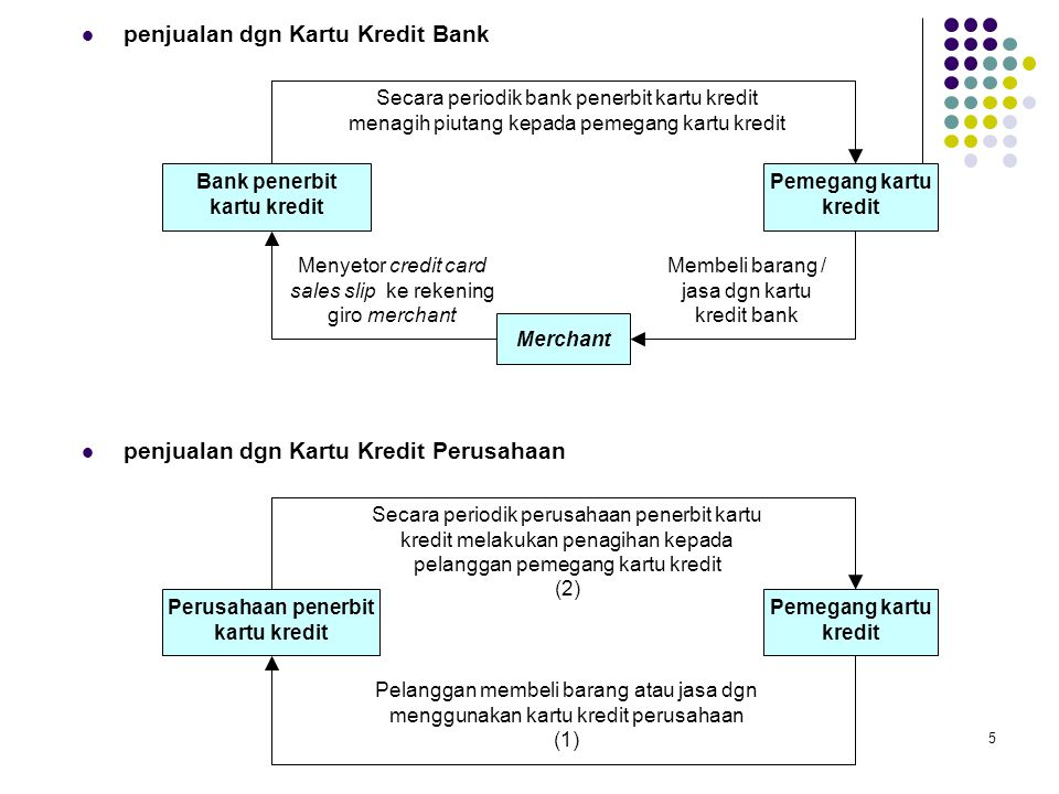 Bank penerbit kartu kredit Perusahaan penerbit kartu kredit