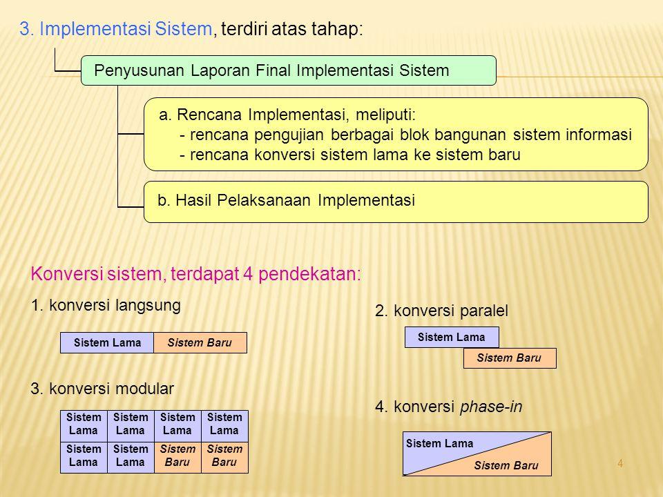 3. Implementasi Sistem, terdiri atas tahap: