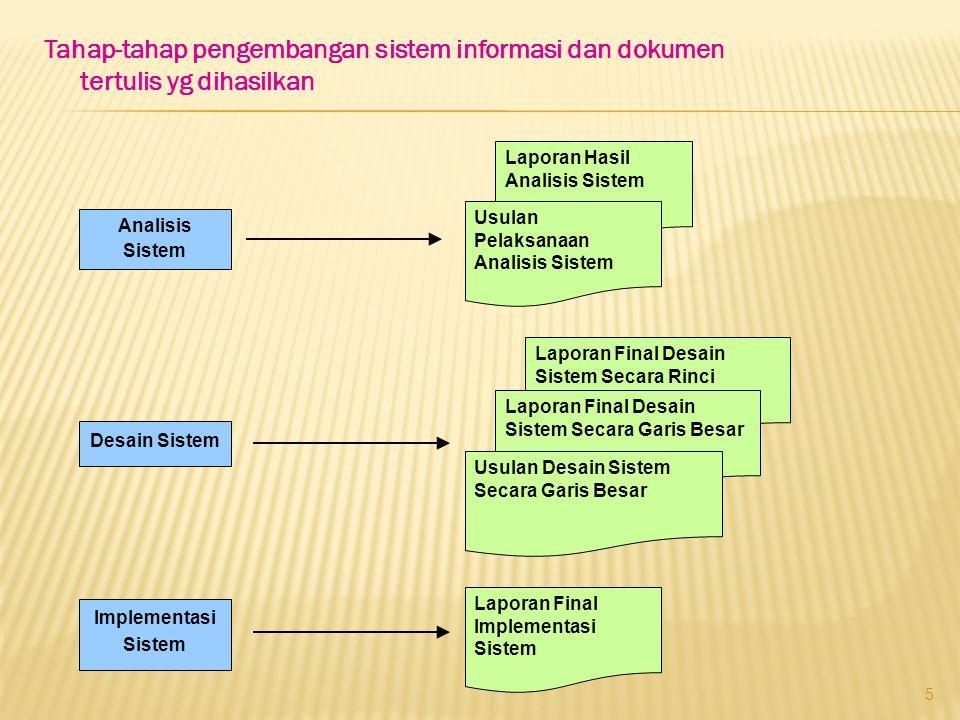 Tahap-tahap pengembangan sistem informasi dan dokumen tertulis yg dihasilkan