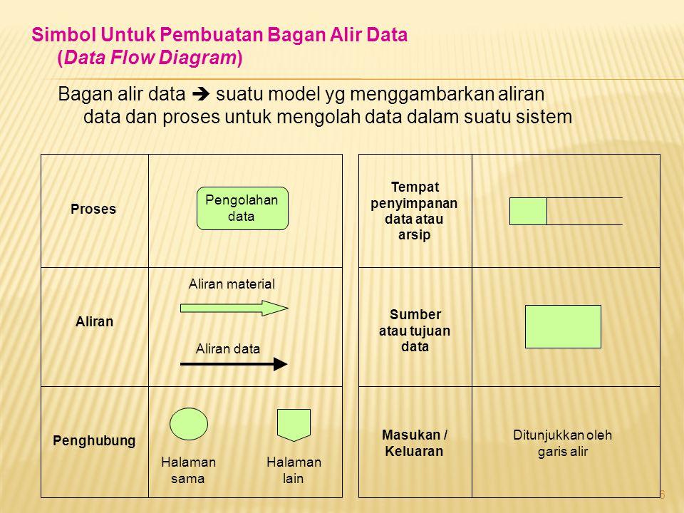 Tempat penyimpanan data atau arsip Sumber atau tujuan data