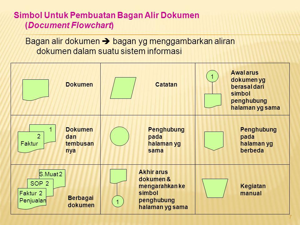 Simbol Untuk Pembuatan Bagan Alir Dokumen (Document Flowchart)