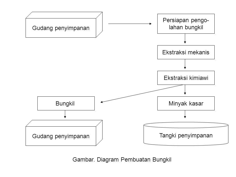 Gambar. Diagram Pembuatan Bungkil