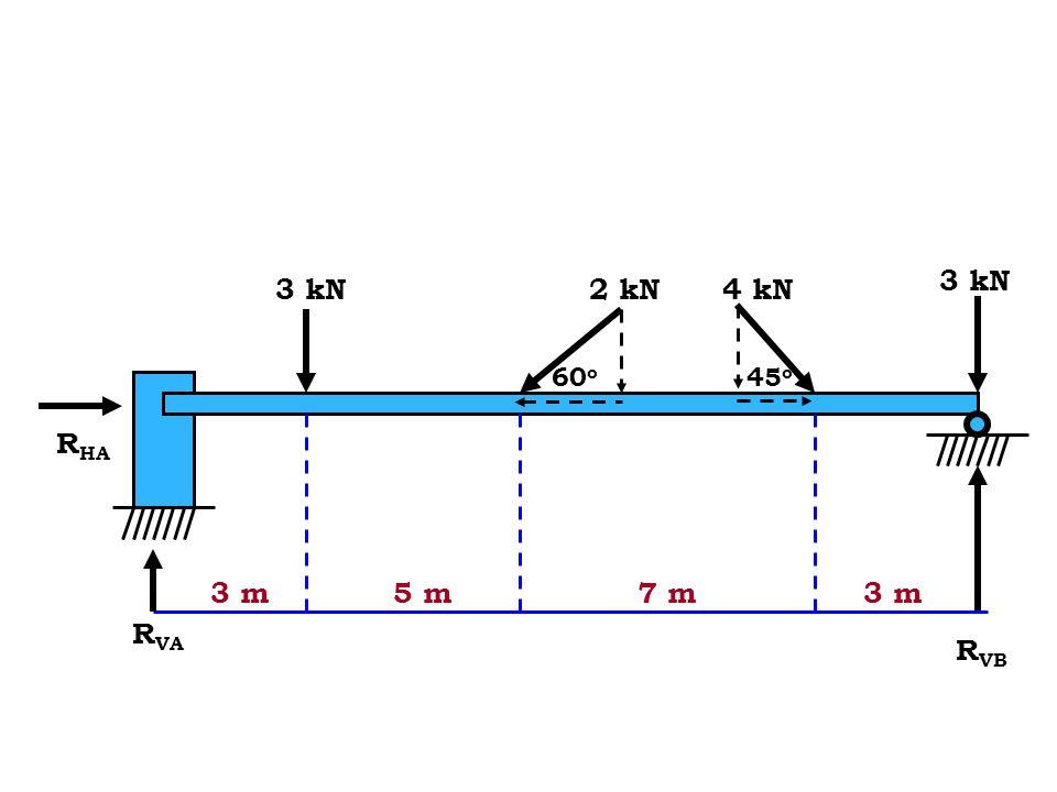 4. Hitung gaya-gaya reaksi pada titik RVA dan RVB pada gambar di bawah ini. Asumsi bahwa massa dan ketebalan batang dapat diabaikan serta batang dalam keadaan setimbang koplanar.