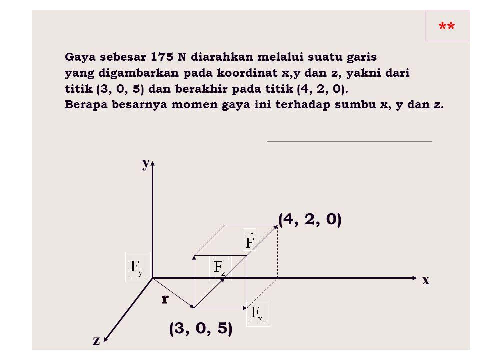 ** Gaya sebesar 175 N diarahkan melalui suatu garis. yang digambarkan pada koordinat x,y dan z, yakni dari.