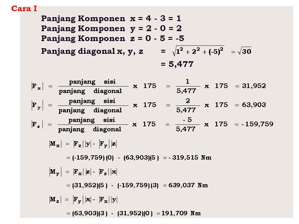 Cara I Panjang Komponen x = 4 - 3 = 1. Panjang Komponen y = 2 - 0 = 2. Panjang Komponen z = 0 - 5 = -5.