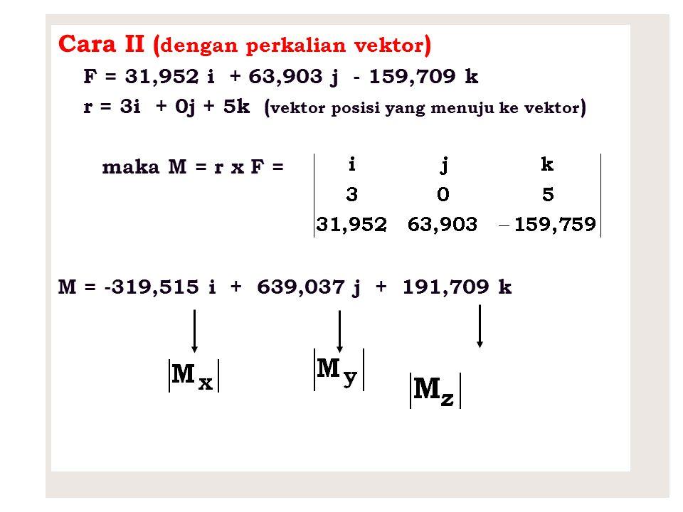 Cara II (dengan perkalian vektor)