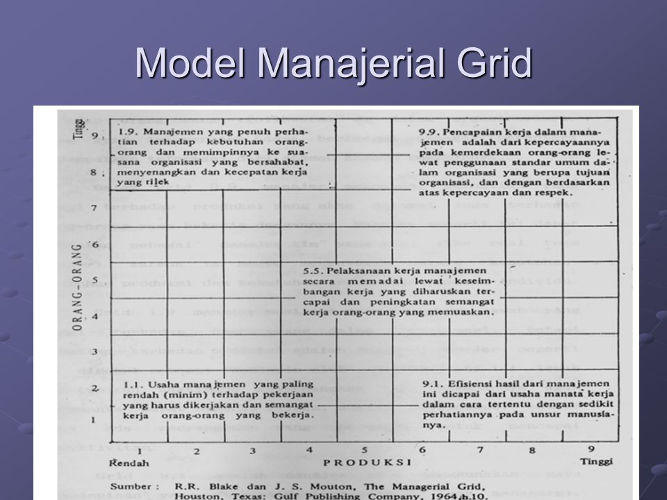 Model Manajerial Grid