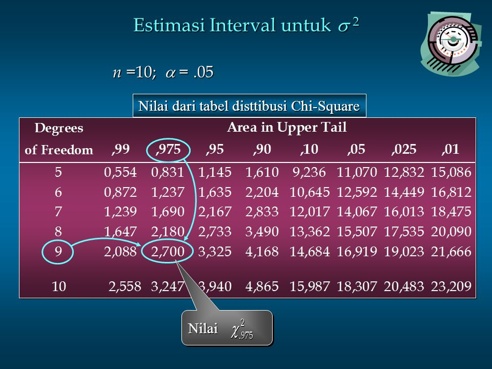 Estimasi Interval untuk 2