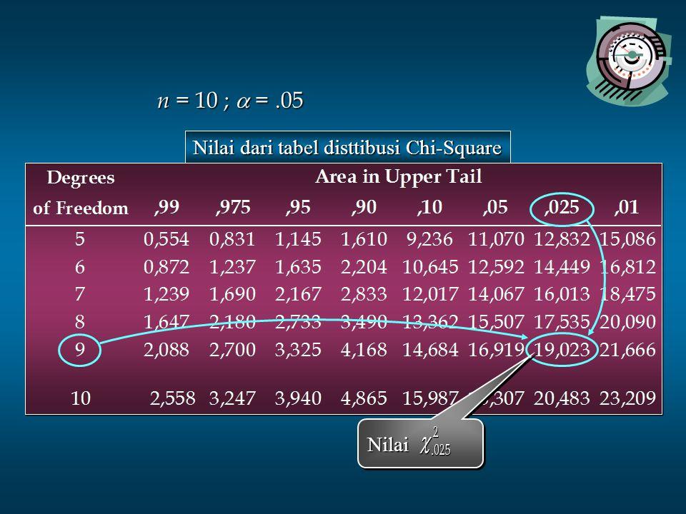 Nilai dari tabel disttibusi Chi-Square