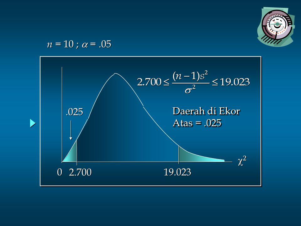n = 10 ; a = .05 .025 Daerah di Ekor Atas = .025 2 2.700 19.023
