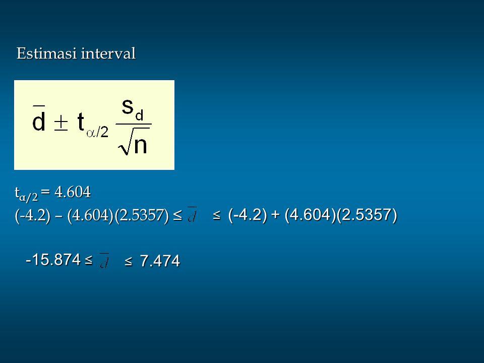 Estimasi interval tα/2 = 4.604 (-4.2) – (4.604)(2.5357) ≤ -15.874 ≤