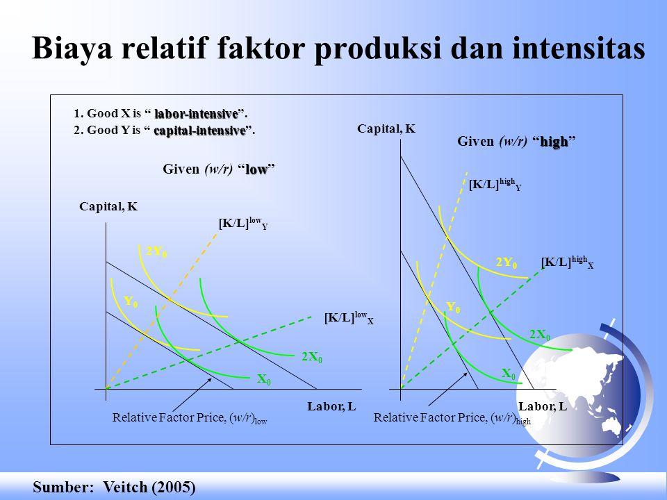 Biaya relatif faktor produksi dan intensitas