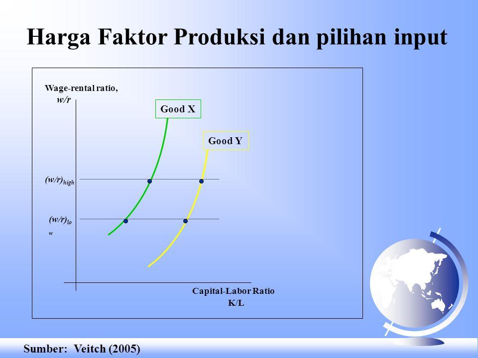 Harga Faktor Produksi dan pilihan input