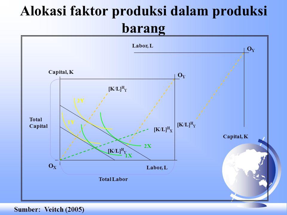 Alokasi faktor produksi dalam produksi barang