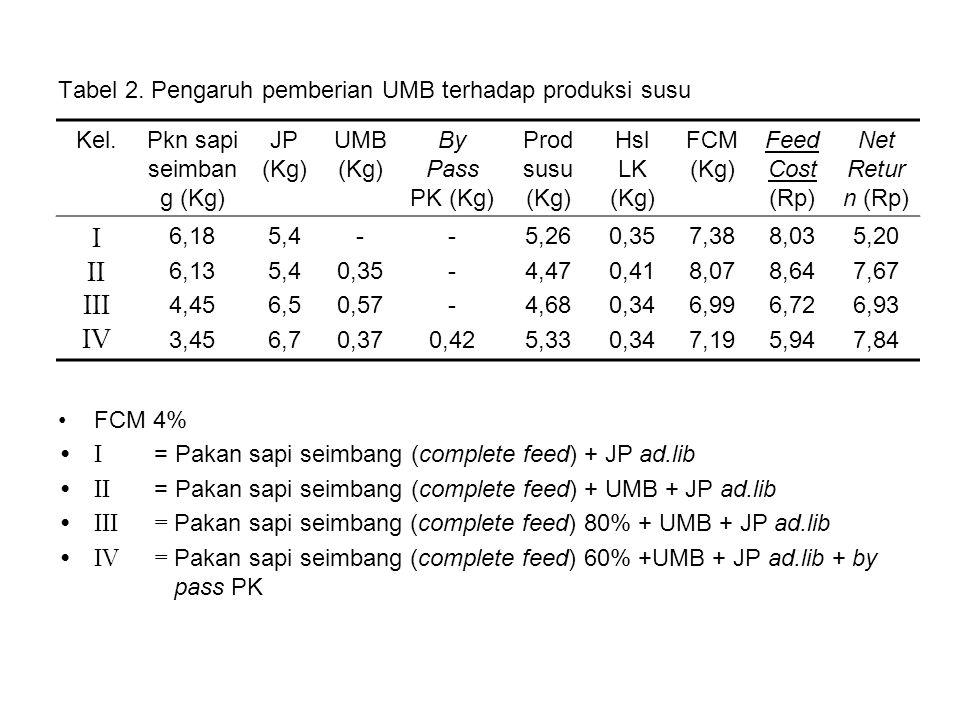 Tabel 2. Pengaruh pemberian UMB terhadap produksi susu