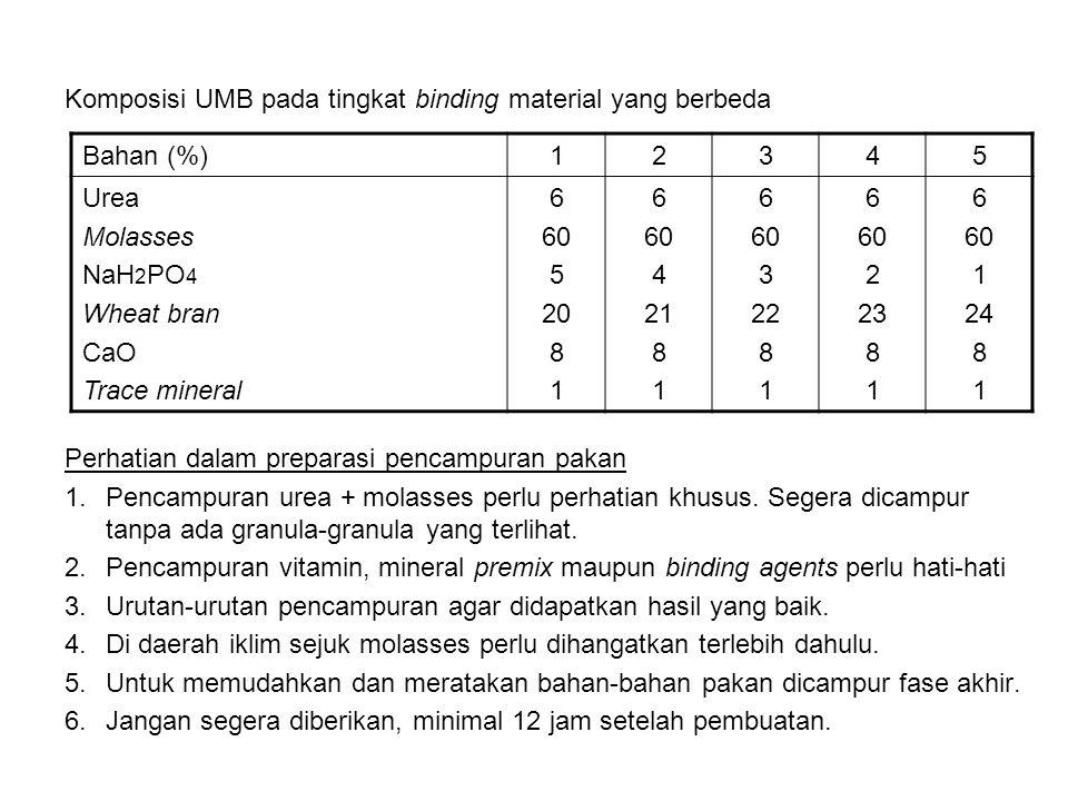 Komposisi UMB pada tingkat binding material yang berbeda