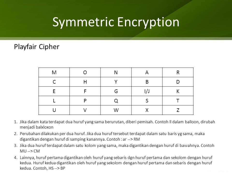 Symmetric Encryption Playfair Cipher M O N A R C H Y B D E F G I/J K L