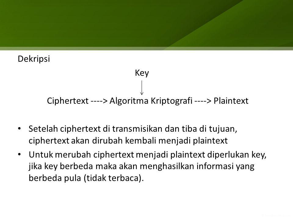 Dekripsi Key. Ciphertext ----> Algoritma Kriptografi ----> Plaintext.