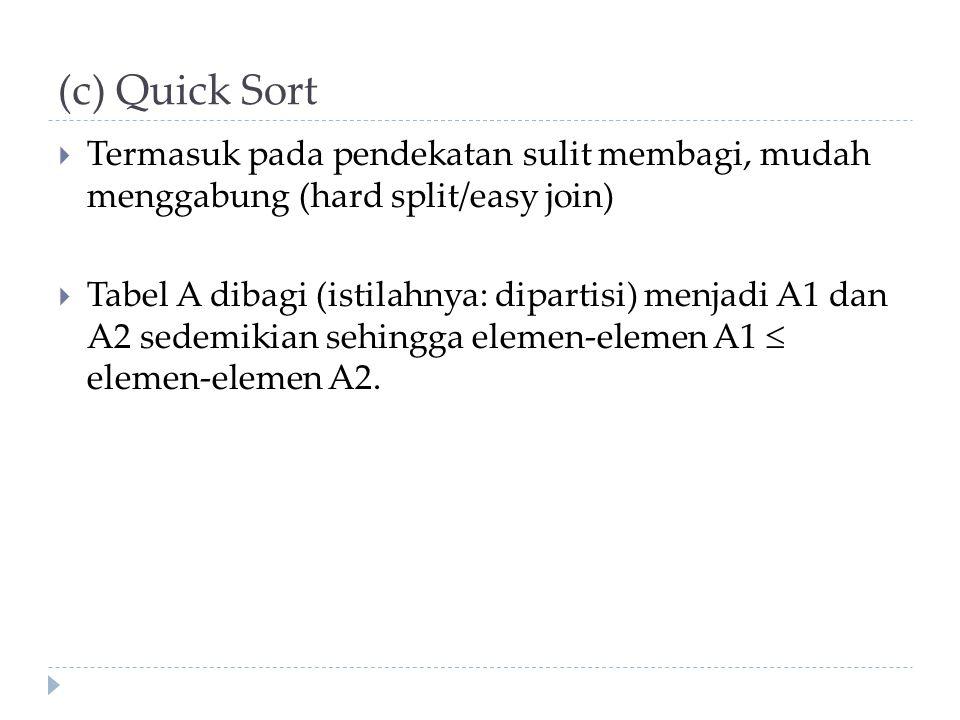 (c) Quick Sort Termasuk pada pendekatan sulit membagi, mudah menggabung (hard split/easy join)
