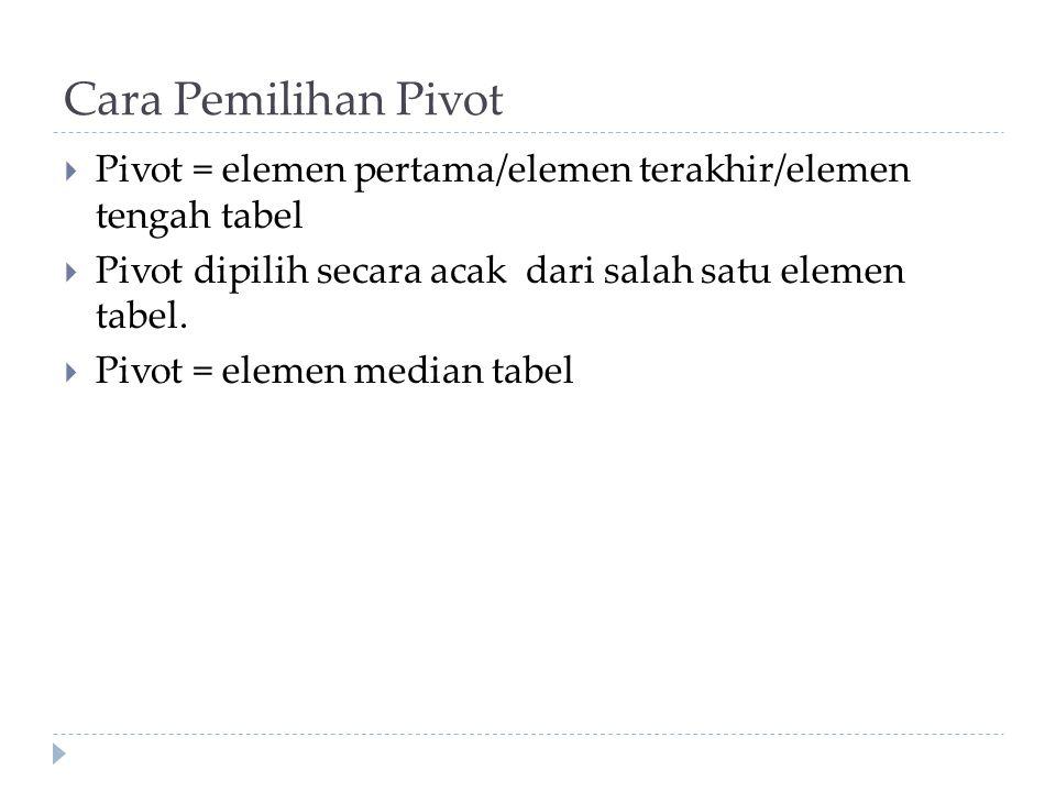 Cara Pemilihan Pivot Pivot = elemen pertama/elemen terakhir/elemen tengah tabel. Pivot dipilih secara acak dari salah satu elemen tabel.