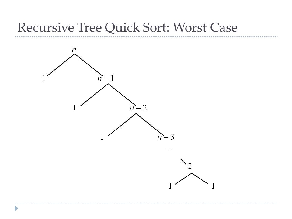 Recursive Tree Quick Sort: Worst Case
