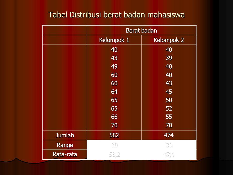Tabel Distribusi berat badan mahasiswa