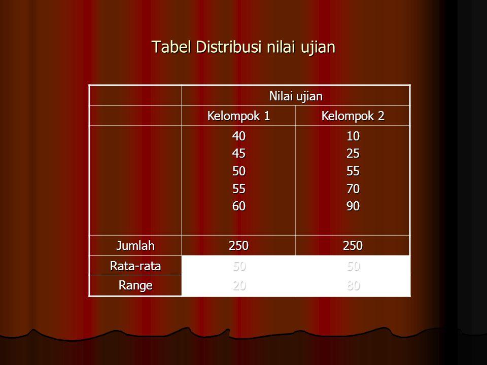 Tabel Distribusi nilai ujian